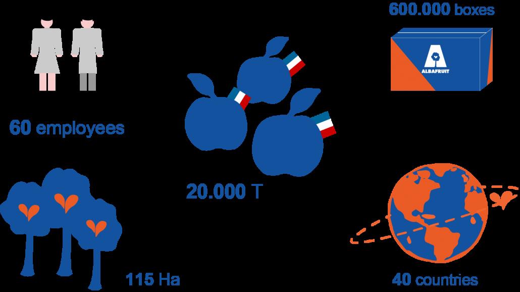 albafruit-key-figures-2015